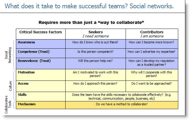 Social Networking and Collaboration